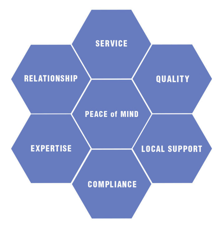 Service Quality Local Support Compliance Expertise Relationship Peace of Mind